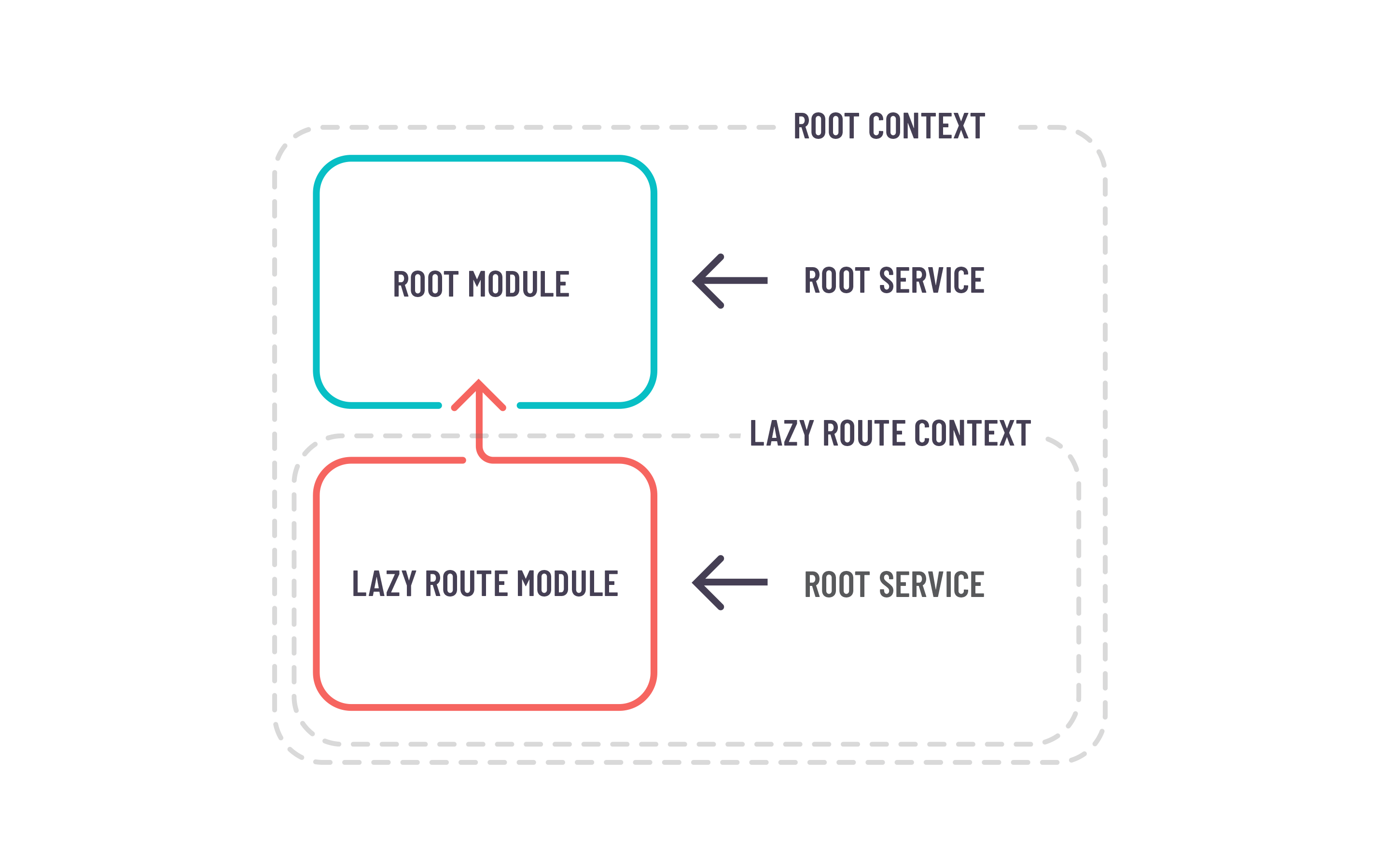 Images present basic angular root context