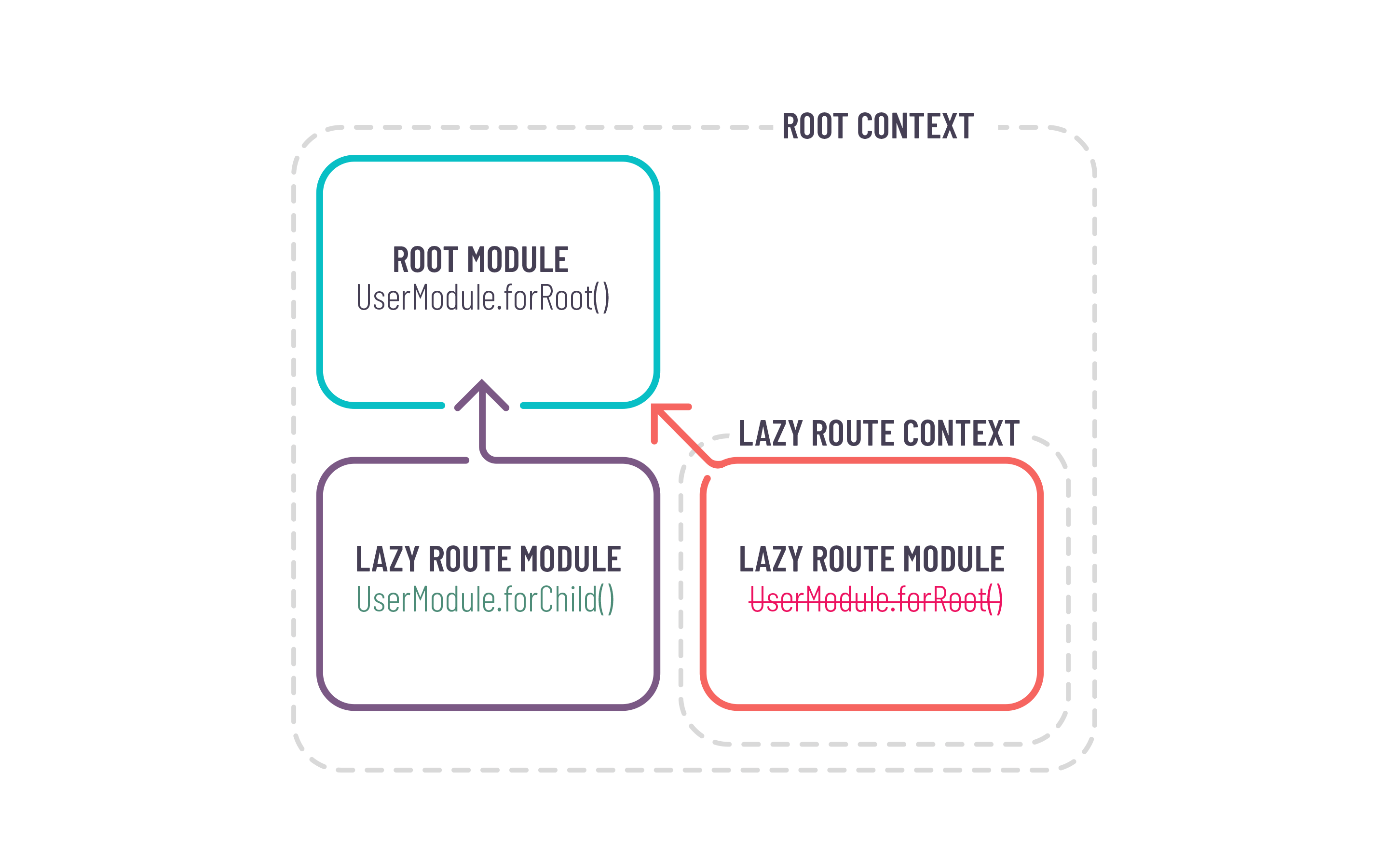 Images present complex angular context with many lazy routes
