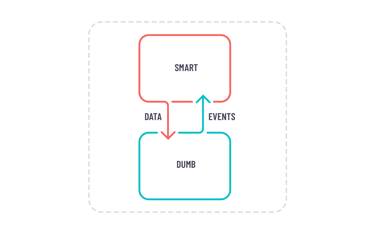 Smart & Dumb components pattern